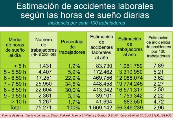 Dormir poco aumenta el riesgo de accidentes laborales. Por Recharge Energy. CC BY-SA 4.0
