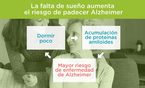 Dormir poco aumenta el riesgo de alzheimer. Por Recharge Energy. CC BY-SA 4.0