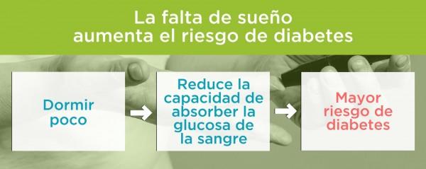 Dormir poco aumenta el riesgo de diabetes. Por Recharge Energy. CC BY-SA 4.0