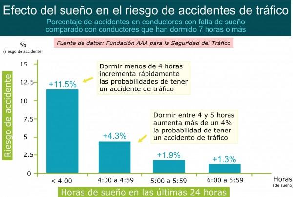 La falta de sueño incrementa el riesgo de accidente de trafico. Por Recharge Energy. CC BY-SA 4.0