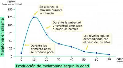 Producción de Melatonina a lo largo de los años por Recharge.Energy CC BY-SA 4.0