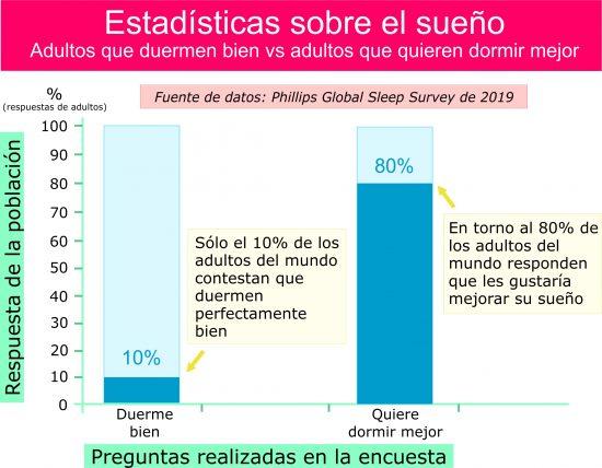 Estadísticas: Quien duerme bien vs quien quiere dormir mejor. Por Recharge Energy. CC BY-SA 4.0