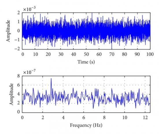 Historial de tiempo y curva de espectro de frecuencia de la excitación de ruido blanco. Figura científica por W. R. Li, Y. F. Du, S. Y. Tang y Zhao Lijie