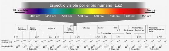 Espectro visible por el ojo humano. Por Horst Frank vía Wikimedia