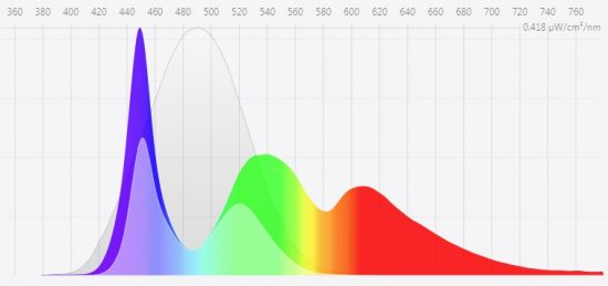Grafica de la luz que emite una pantalla. Fuente https://fluxometer.com/