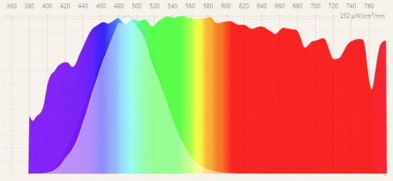 Grafica de la luz que emite el sol. Fuente https://fluxometer.com/