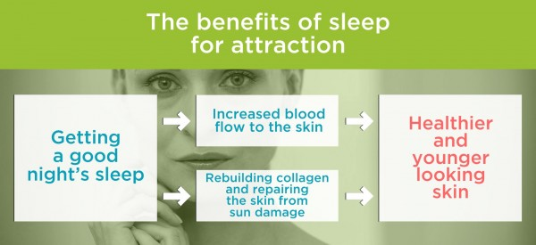 The benefits of sleep for attraction. By Recharge Energy. CC BY-SA 4.0
