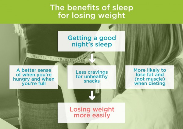 The benefits of sleep for losing weight. By Recharge Energy. CC BY-SA 4.0