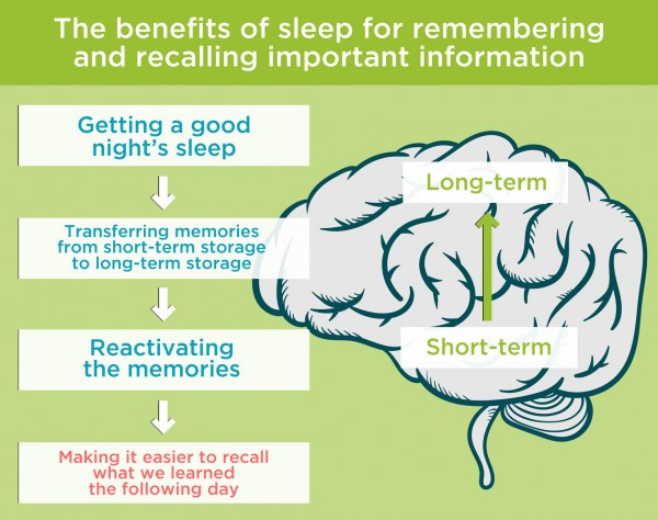 The benefits of sleep for remembering and recalling important information. By Recharge Energy. CC BY-SA 4.0