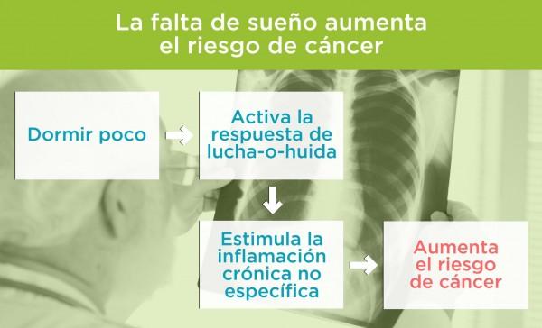 Dormir poco aumenta el riesgo de cancer. Por Recharge Energy. CC BY-SA 4.0