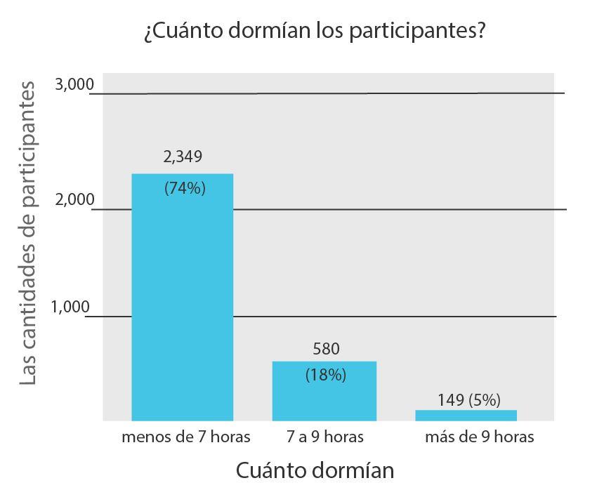 Cuanto duermen los españoles